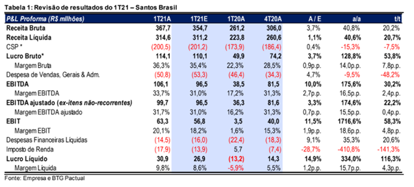 Resultado Santos Brasil (STBP3) 1T21