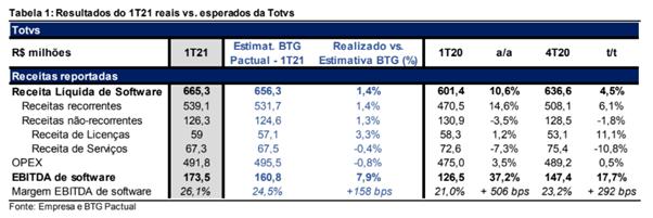 Resultado Totvs (TOTS3) 1T21