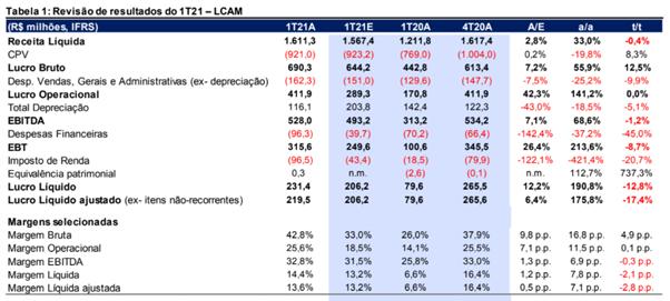 Resultado Unidas (LCAM3) para o 1T21