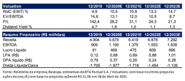 dtex3 valuation