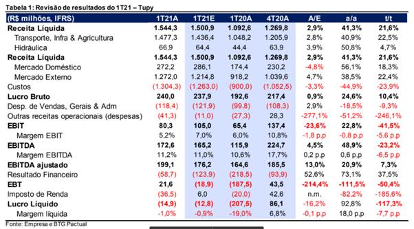 tupy3 resultados