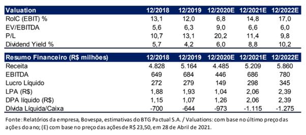 tupy3 valuation
