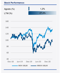 Stock Performance (BBDC4)