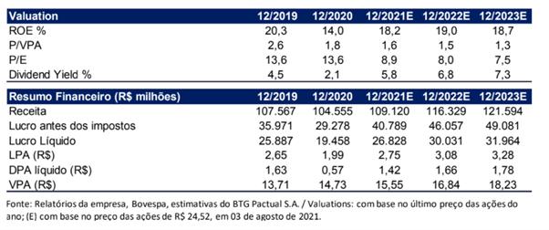 Valuation e resumo financeiro Bradesco