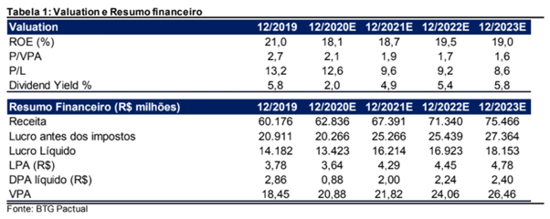 Resultados Santander Brasil (SANB11) 2T21